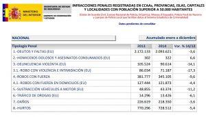 datos estadisticos delitos por robos en España